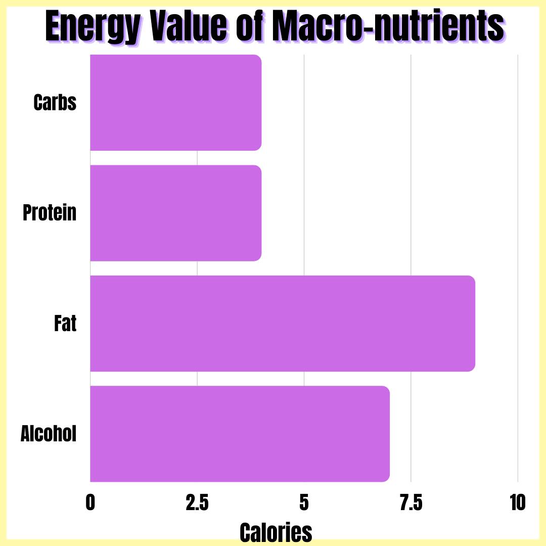 energy value of macro