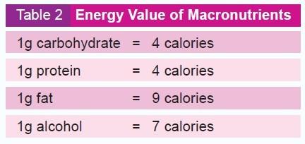 macronutrient table