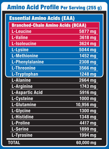 QuickMass Loaded Amino Acid Profile