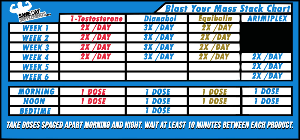 Blast Your Mass Stack Chart