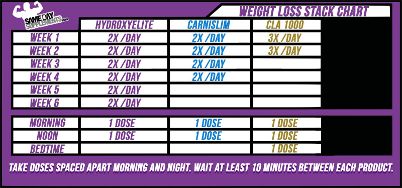Hydroxyelite dosage chart