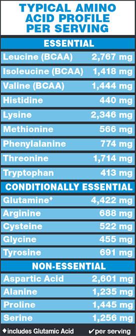 Dymatize ISO 100 Amino Acid Profile