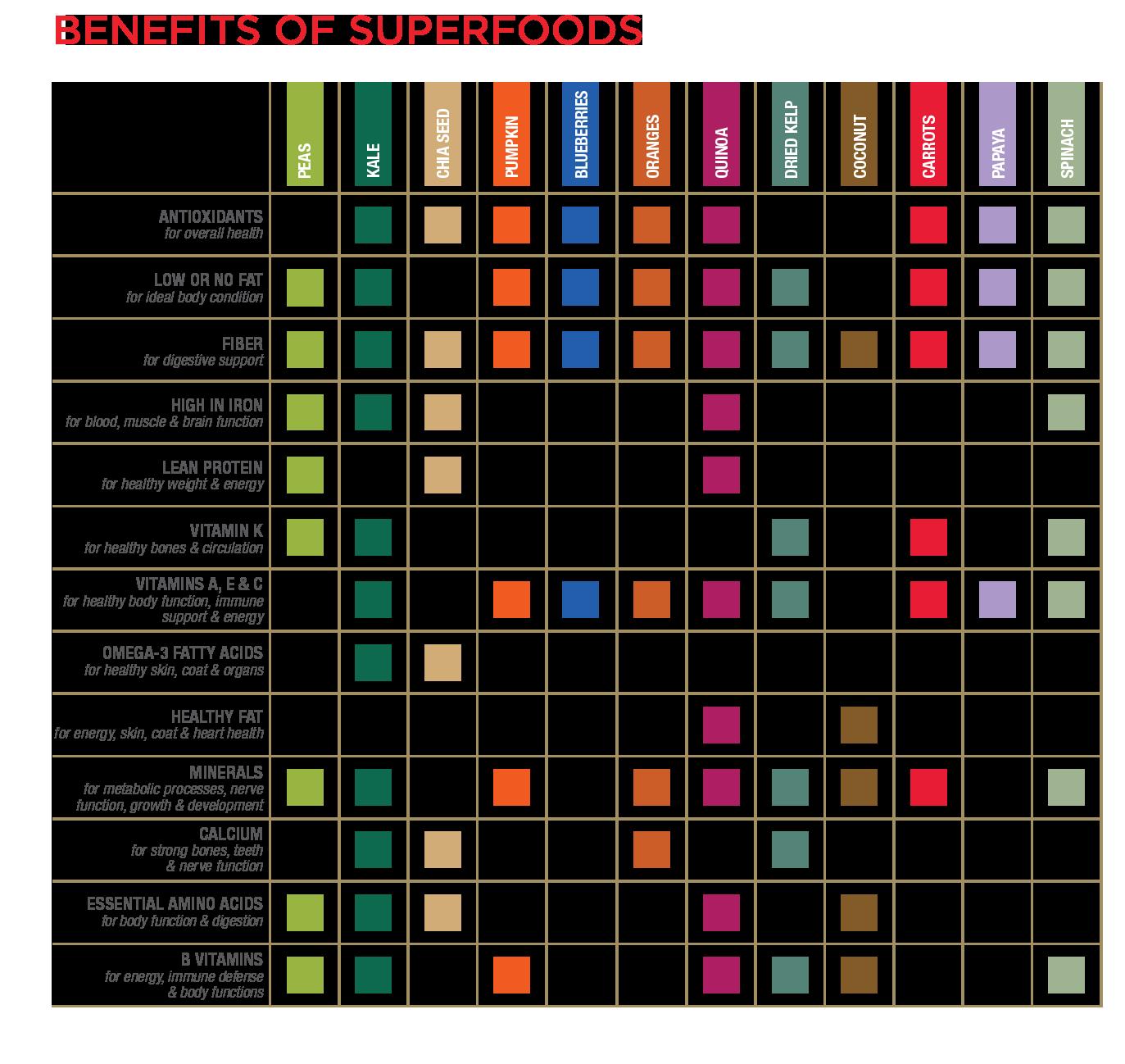 super foods -chart