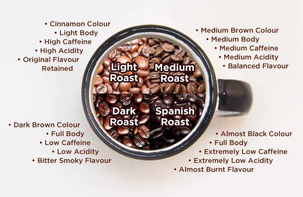 caffeine pills vs coffee roasts