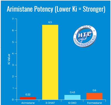 Arimistane Chart