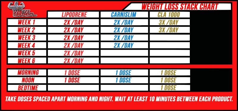 LIPODRENE WEIGHT LOSS CHART