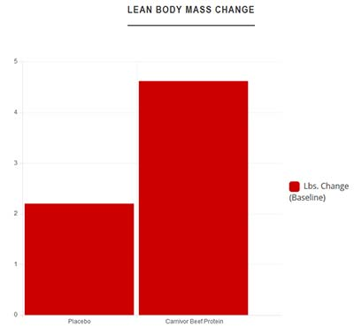 Carnivor Graph