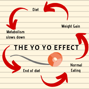 yoyo effect keto