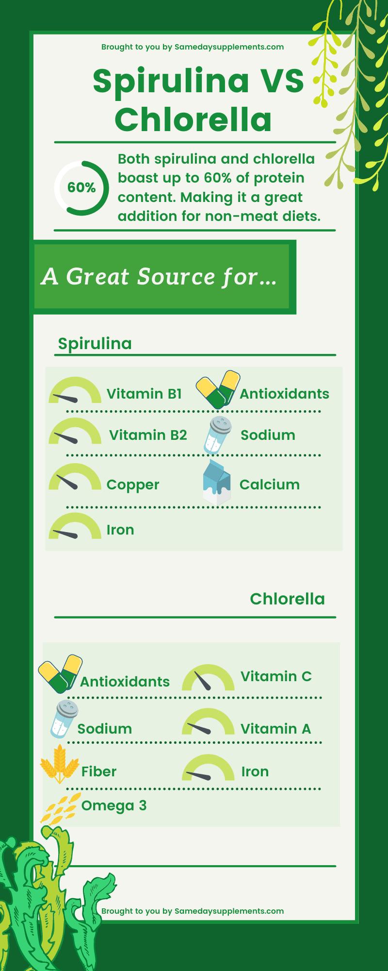 Spirulina VS Chlorella